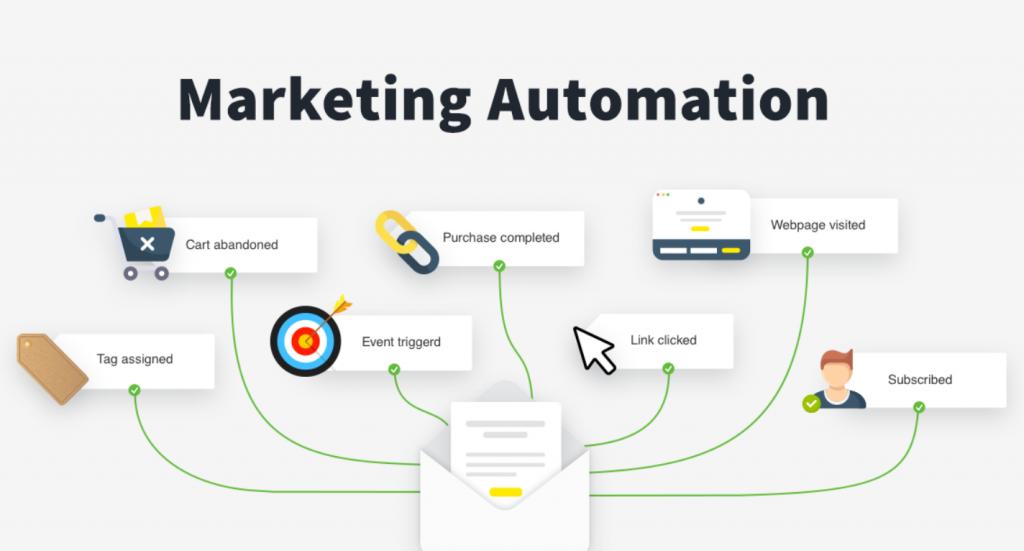 Marketing Automation là người gác cổng của SMS Marketing